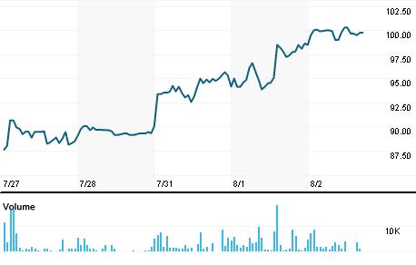 Chart for ALSL.NS