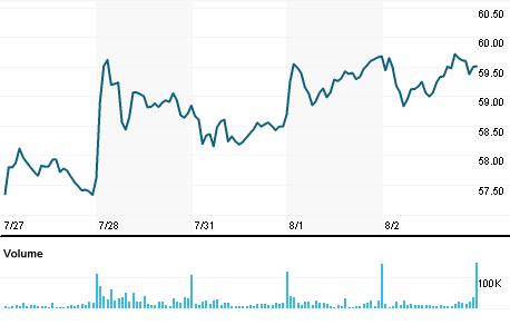 Chart for ALSN.K