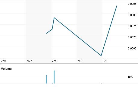 Chart for ALTA.PK