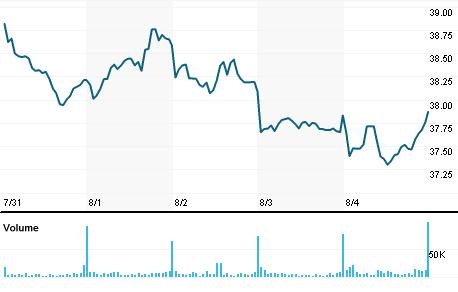 Chart for ALU.AX