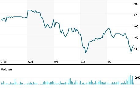 Chart for ALU.BA