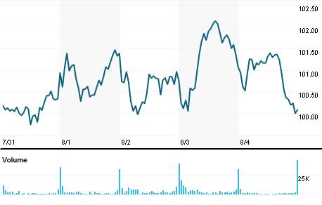 Chart for ALV.N