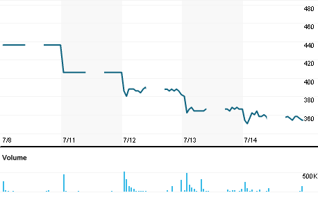 Chart for AMAG.JK