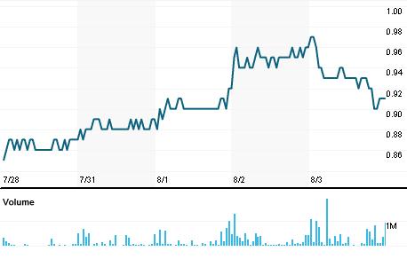Chart for AMAR3.SA