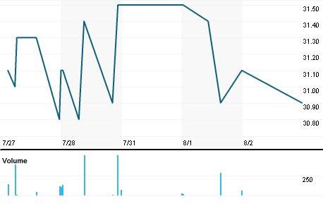 Chart for AMAV.VI