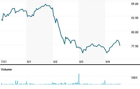 Chart for AMBA.O