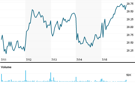 Chart for AMCX.O