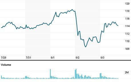 Chart for AMD.OQ