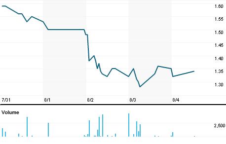 Chart for AMDA.OQ