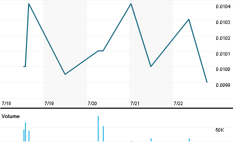 Chart for AMFE.PK