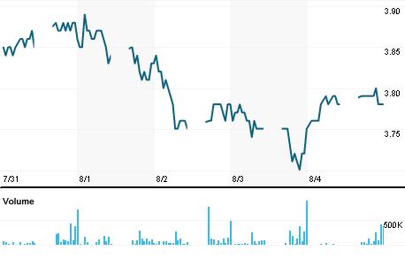 Chart for AMMB.KL
