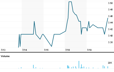 Chart for AMNF.PK