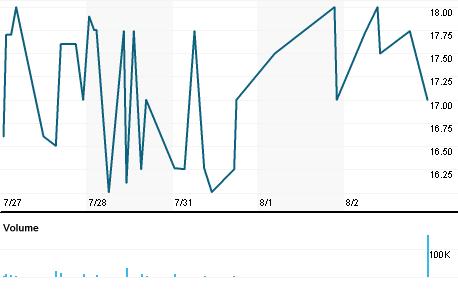 Chart for AMO.L