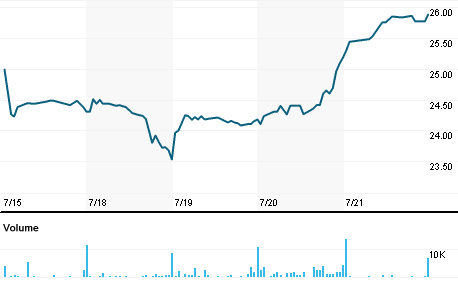 Chart for AMOT.O