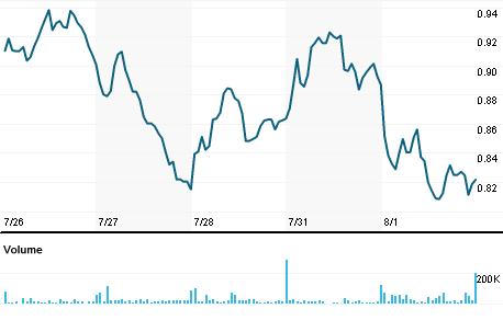 Chart for AMRS.OQ
