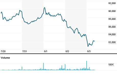 Chart for AMSJ.J