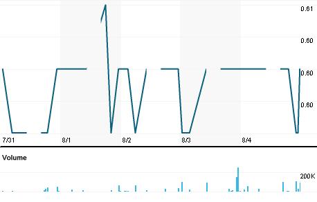 Chart for AMTH.KL
