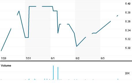 Chart for AMWA.KL