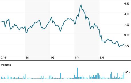 Chart for ANGI.O