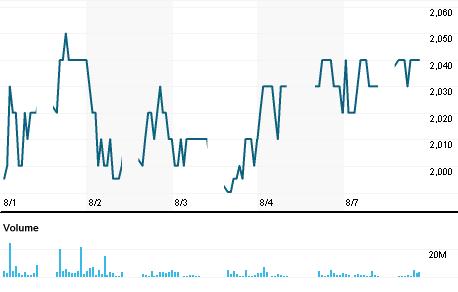 Chart for ANTM.JK