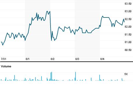 Chart for AOJp.CO