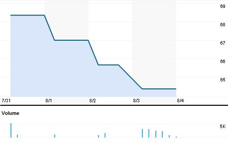 Chart for APLE.BO