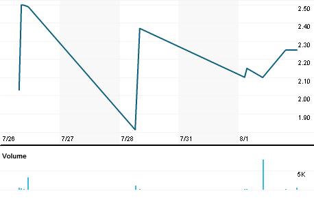 Chart for AQSP.PK