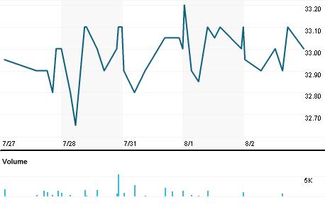 Chart for ARLG.DE