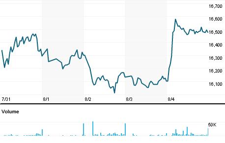 Chart for ARLJ.J