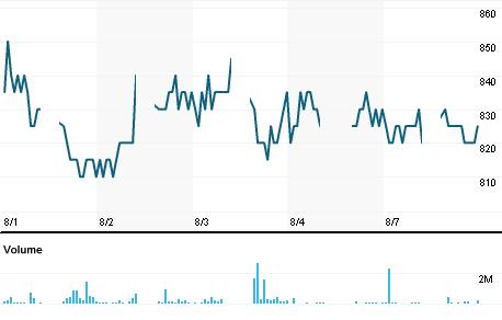 Chart for ARNA.JK