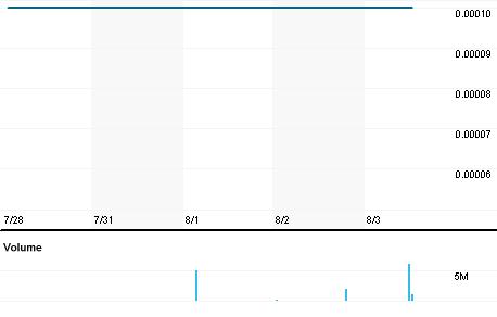 Chart for ARNH.PK