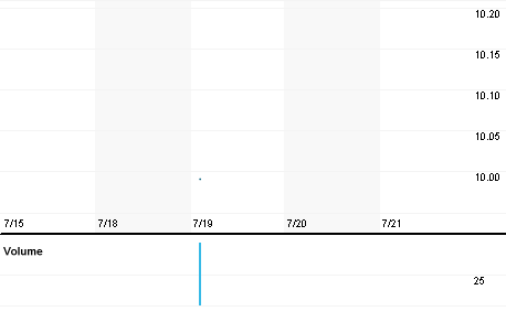 Chart for ARTG.F