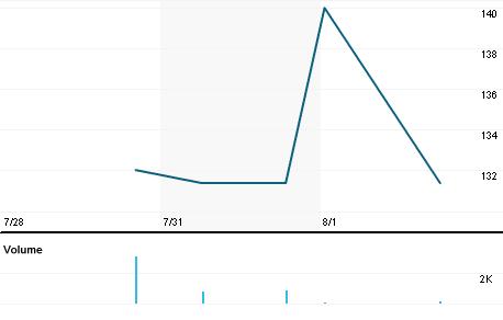 Chart for ARTL.L