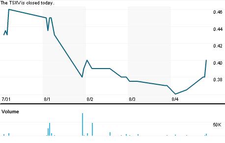 Chart for ARU.V