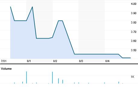 Chart for ARVL.BO