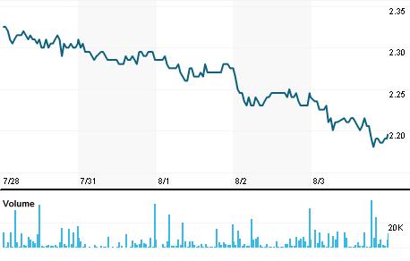 Chart for ASCI.MI