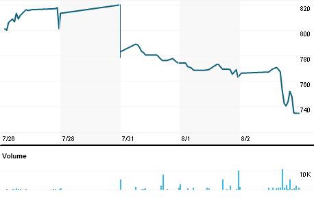 Chart for ASGR.TA