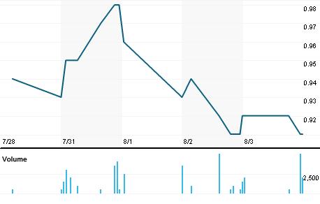 Chart for ASM.V