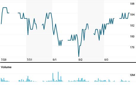 Chart for ASRI.JK