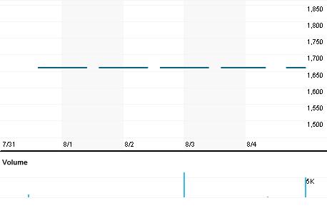 Chart for ASRM.JK