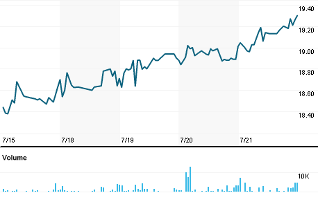 Chart for ATAX.O