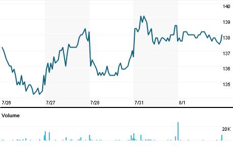 Chart for ATEA.OL