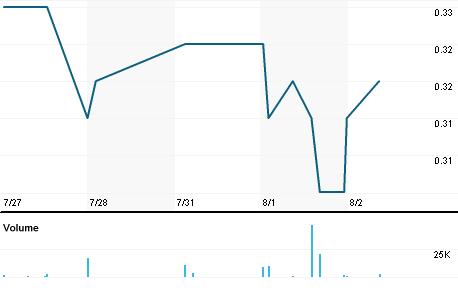Chart for ATLA.SI