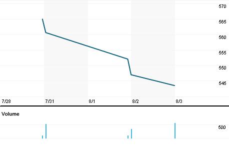 Chart for ATRI.OQ