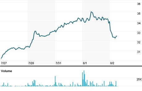 Chart for ATSV.VI