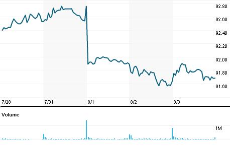 Chart for ATVI.OQ
