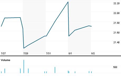 Chart for AUBN.OQ