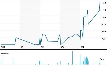 Chart for AURA.L