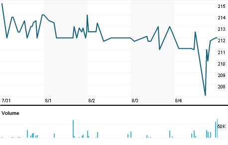 Chart for AURT.L