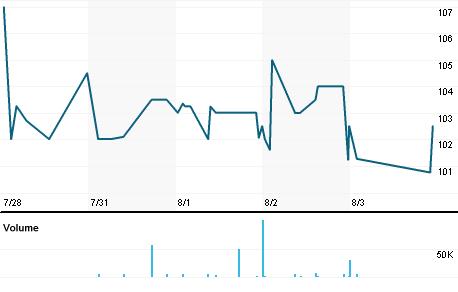 Chart for AVAP.L